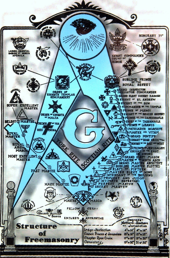 deceit by the freemasons The royal secret of freemasonry is that lucifer is the god of freemasonry god is not pleased if, even in ignorance, one stays involved in a religion of lucifer, satan, the devil and the religion of freemasonry will most assuredly take them to hell unless they fully renounce it.