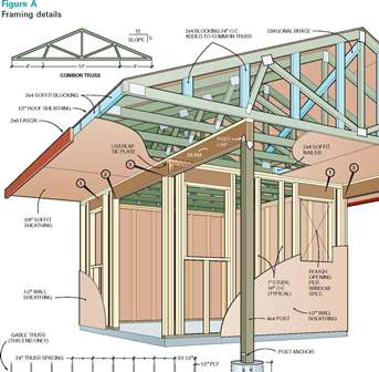Create Level Detail 8 X 12 Gable Shed Plans Free